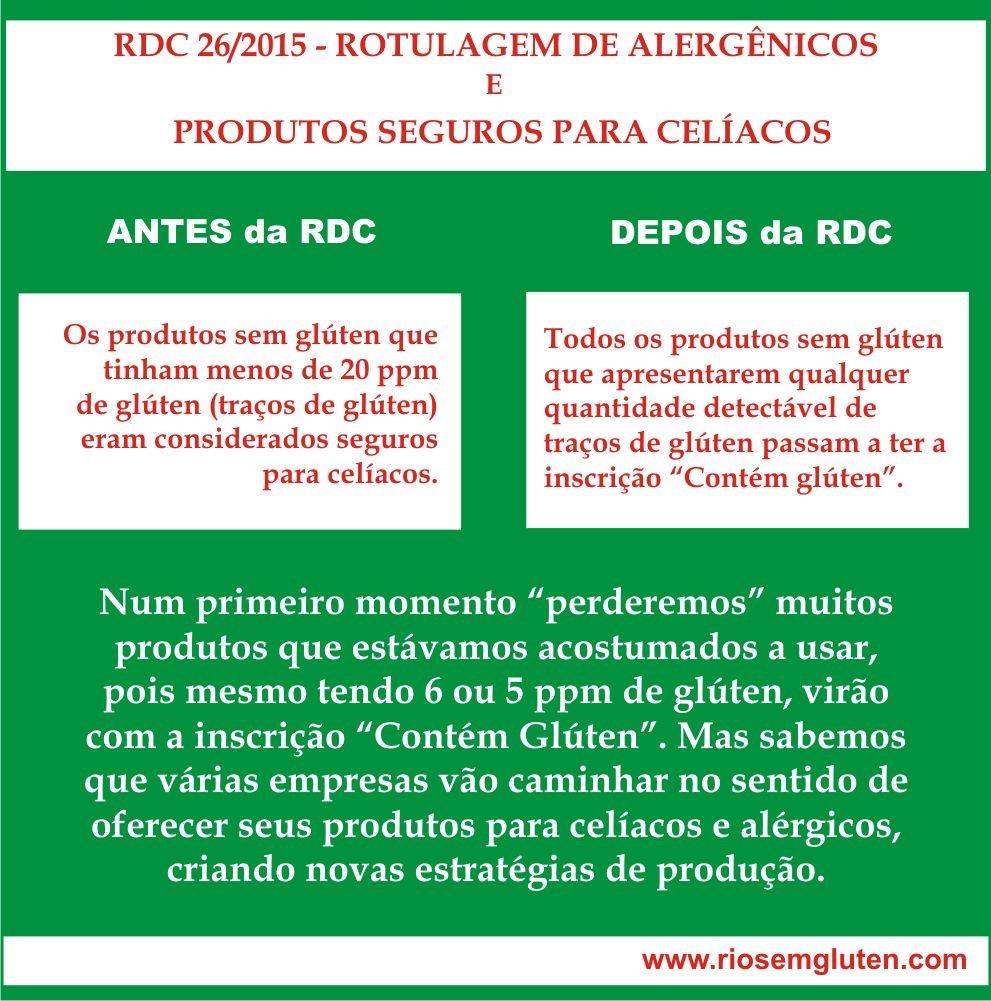 Imagem retirada do site Rio sem gluten. O que não tinha glúten antes, hoje têm glúten, A regra da rotulagem